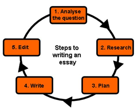 How To Write A Literary Analysis Essay - PapersOwlcom